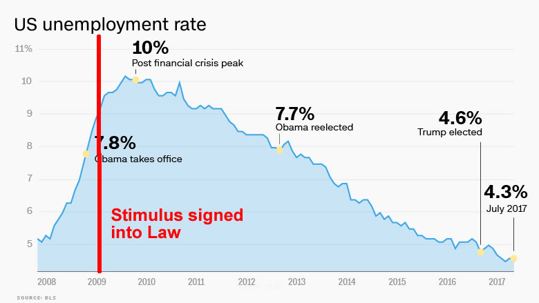 unemployment rate stimulkus