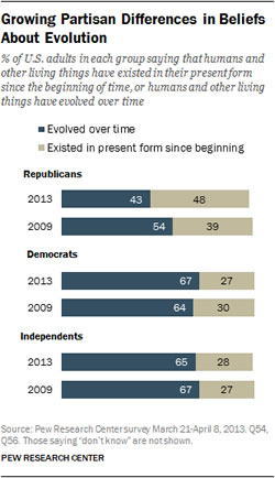 Republican Acceptance of Evolution