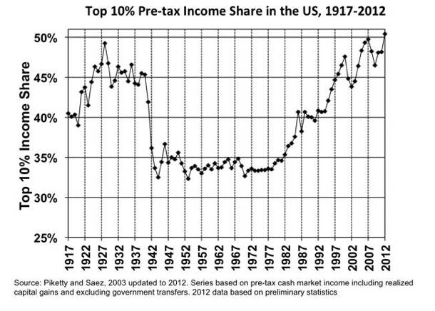 rich taxes income