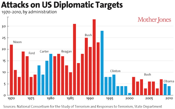 Attacks on US Embassies