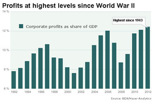 corporate profits facts