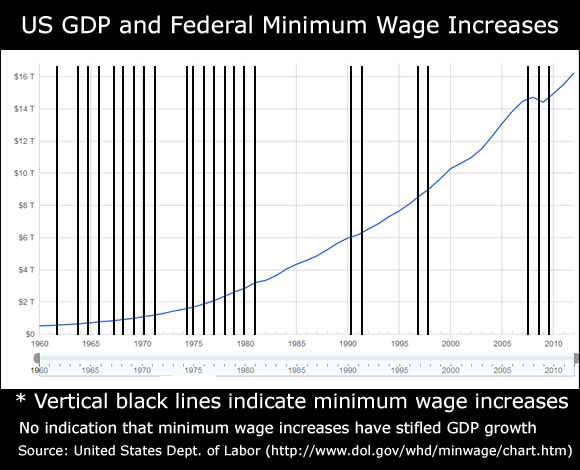 minimum wage increase gdp