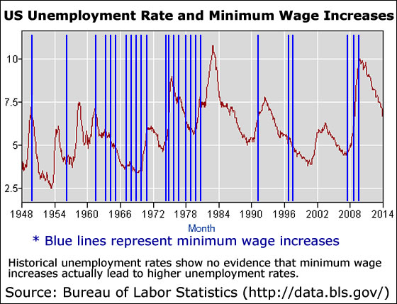 minimum wage unemployment