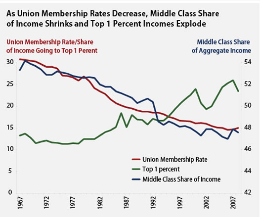 Unions middle class