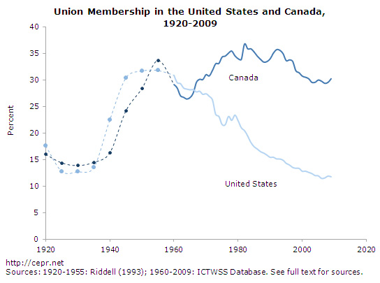 Unions United States vs Canada