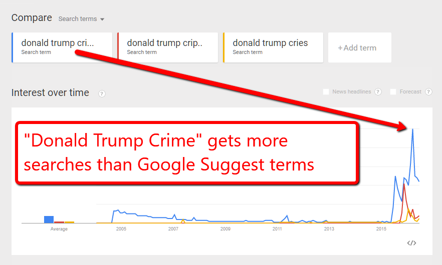 google trend trump crime
