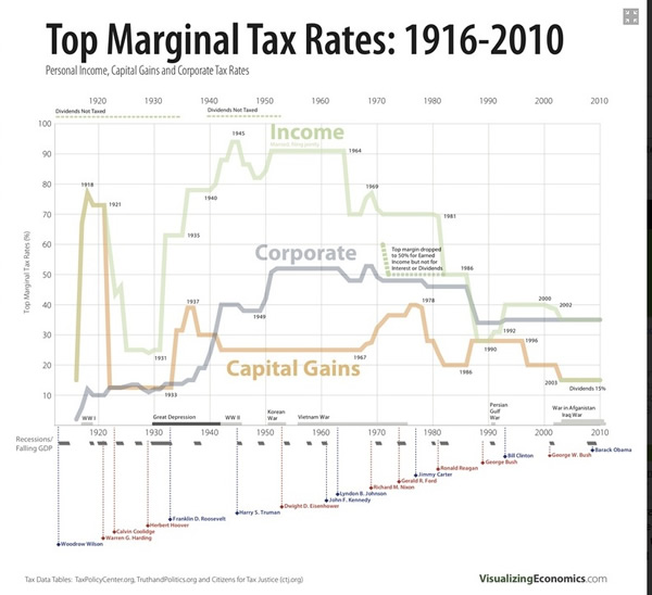 Tax rates and middle class