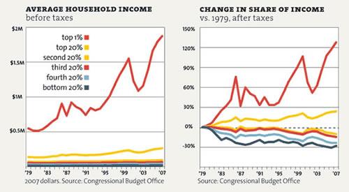 Free market inequality