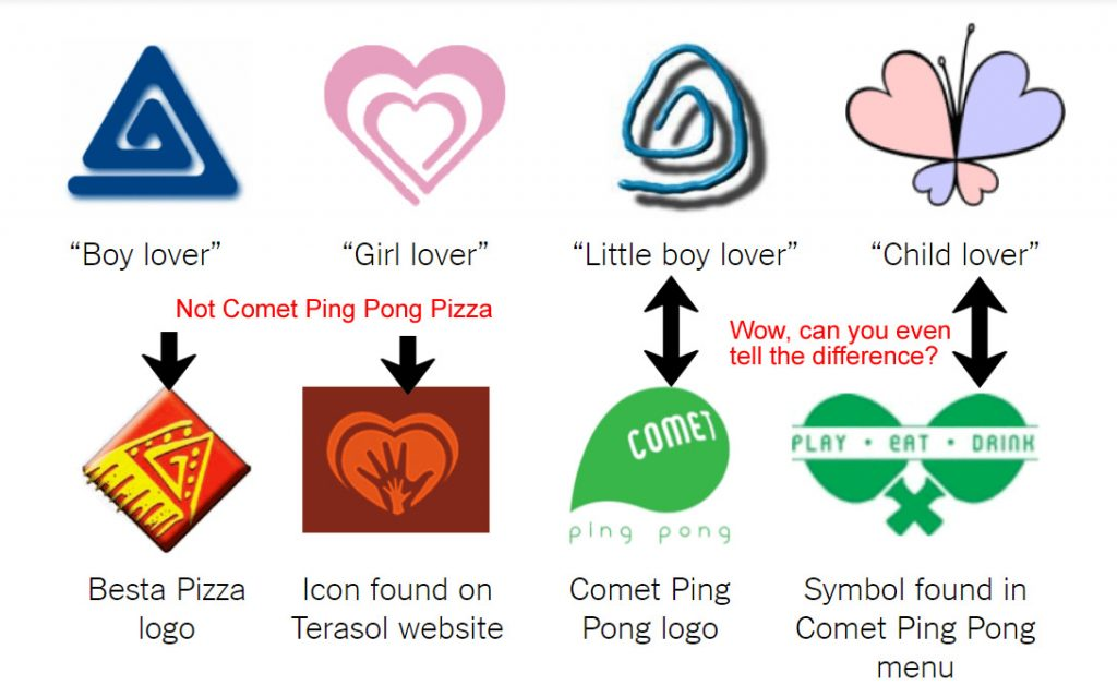 Image result for pizzagate symbols