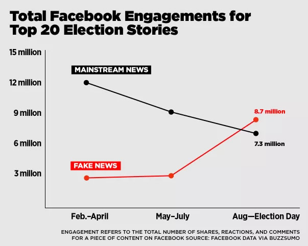 Fake News Stories outperformed actual news during the election