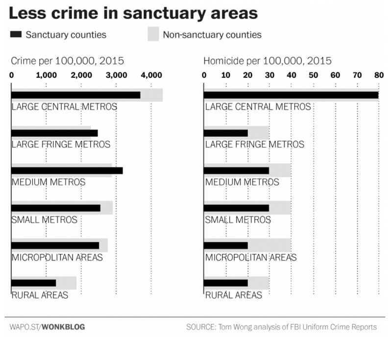 sanctuary city crime rates facts