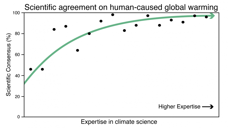 Climate Change Consensus 97%
