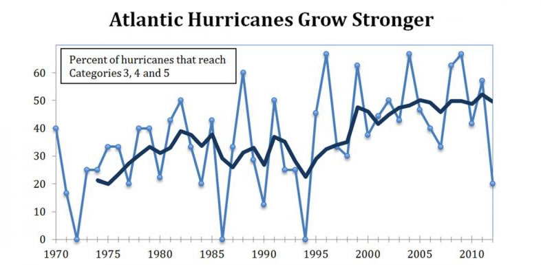 Climate Change/Global Warming Causing Hurricanes or Making them Stronger