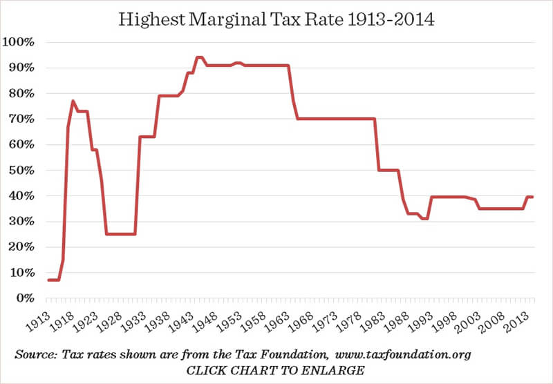 Eisenhower Tax Rates