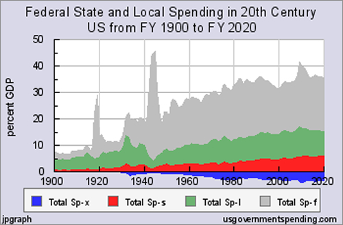 Federal spending as a percentage of GDP