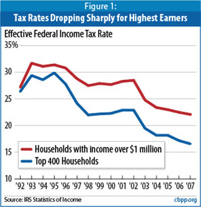 Top Earners and Tax Rates