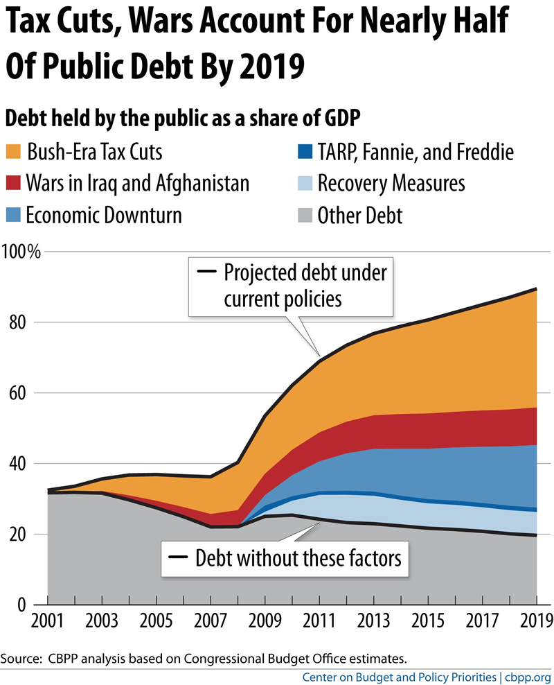 US Federal Debt Reasons