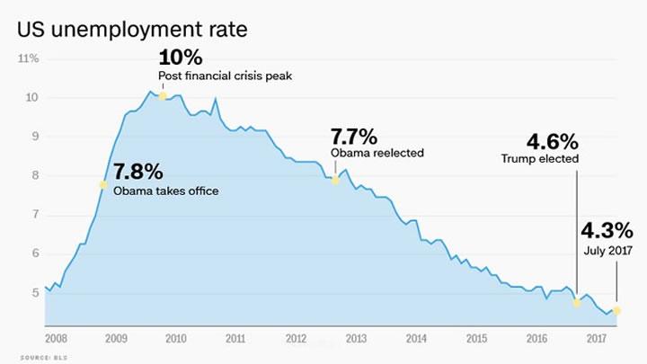 trump obama jobs