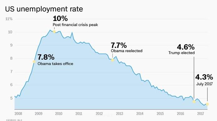 trump obama unemployment