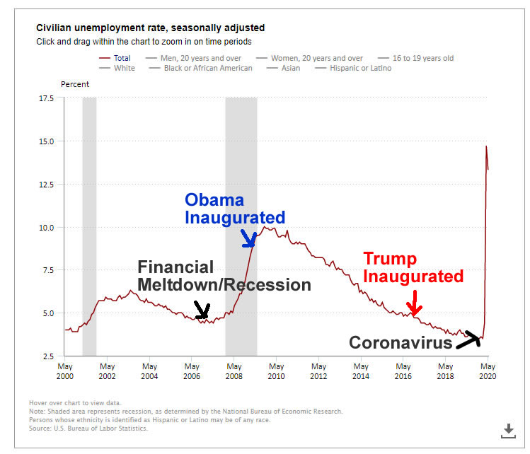Trump Obama Economy Jobs